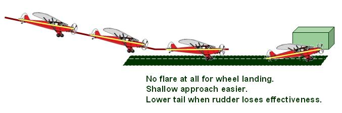 tailwheel wheel landings